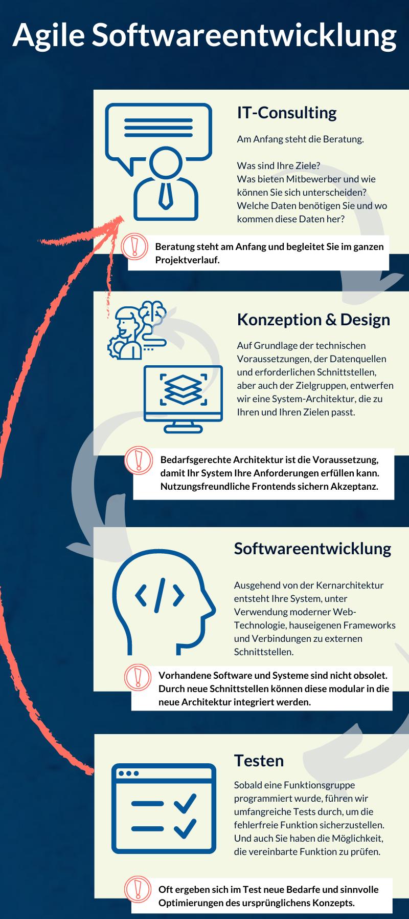 freshcells agile infographic