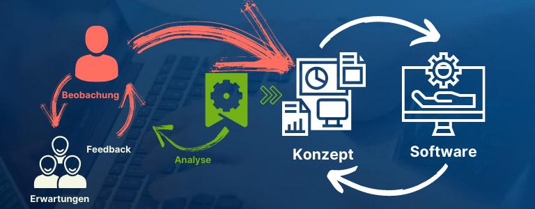 Softwareentwicklung als agiler Prozess | freshcells.de