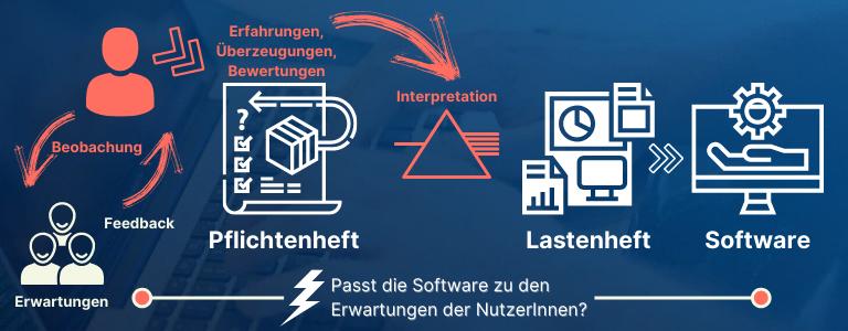 Softwareentwicklung auf Grundlage eines Lastenhefts