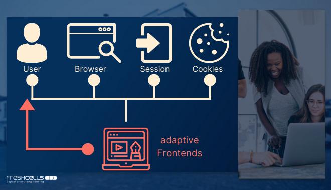 Was sind adaptive Frontends und wie kommen sie zustande - freshcells.de